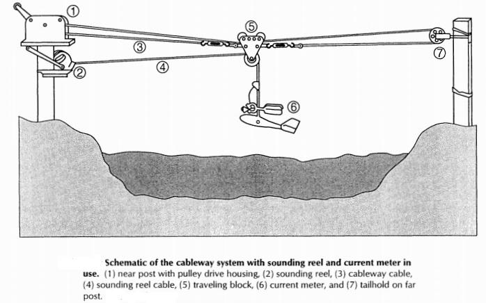 Risultati immagini per cableway pulley